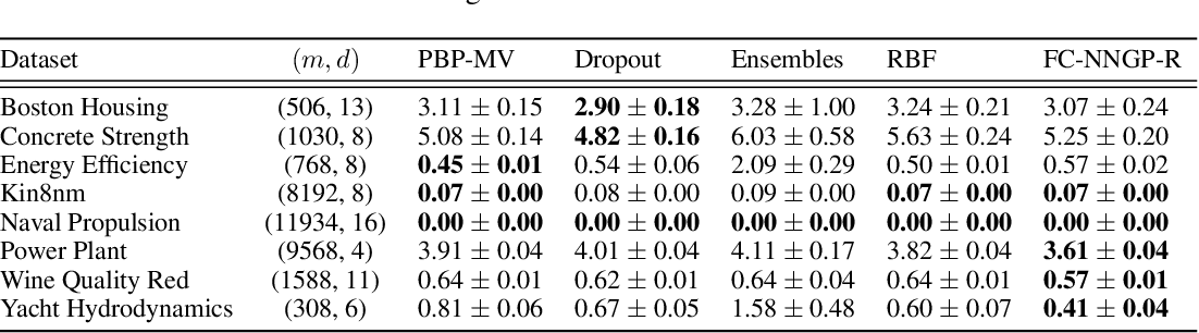 Figure 3 for Exploring the Uncertainty Properties of Neural Networks' Implicit Priors in the Infinite-Width Limit