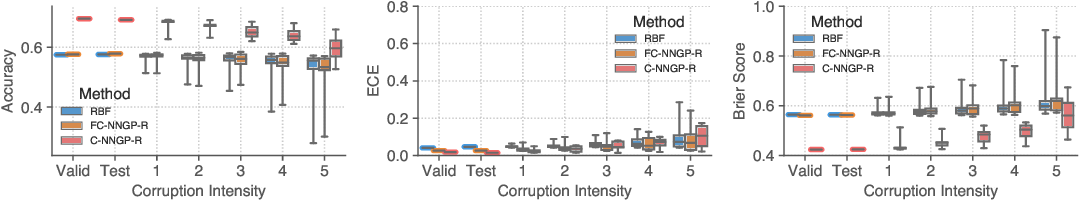 Figure 4 for Exploring the Uncertainty Properties of Neural Networks' Implicit Priors in the Infinite-Width Limit