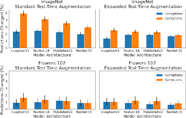 Figure 2 for When and Why Test-Time Augmentation Works