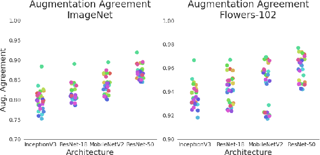Figure 3 for When and Why Test-Time Augmentation Works