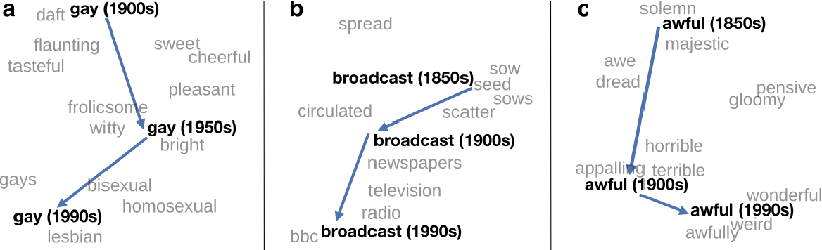 Figure 1 for Diachronic Word Embeddings Reveal Statistical Laws of Semantic Change