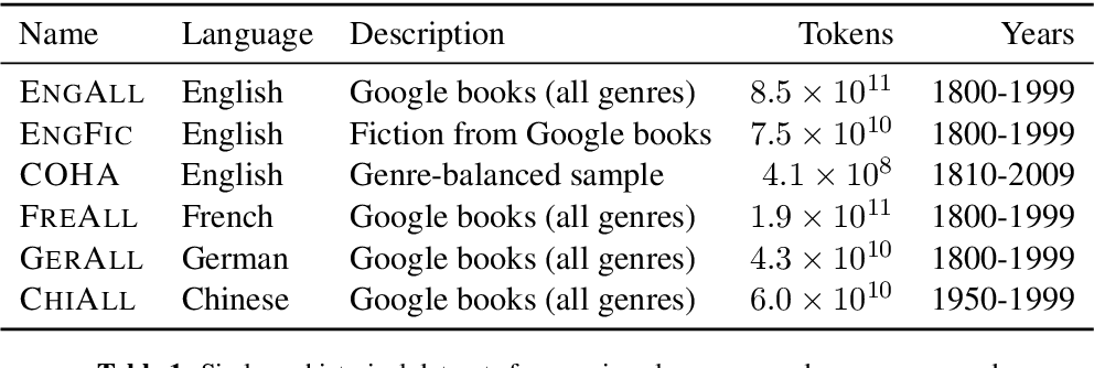 Figure 2 for Diachronic Word Embeddings Reveal Statistical Laws of Semantic Change