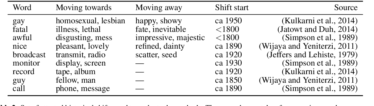 Figure 3 for Diachronic Word Embeddings Reveal Statistical Laws of Semantic Change