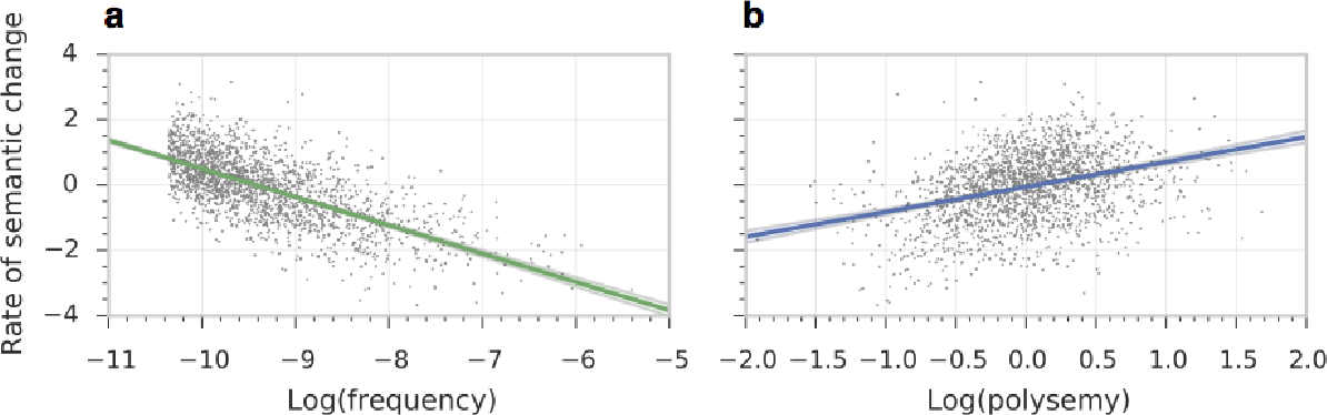 Figure 4 for Diachronic Word Embeddings Reveal Statistical Laws of Semantic Change