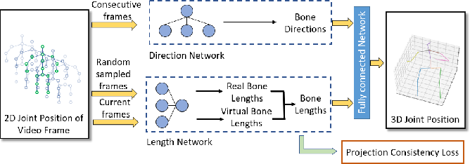 Figure 1 for Motion Projection Consistency Based 3D Human Pose Estimation with Virtual Bones from Monocular Videos