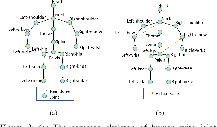 Figure 3 for Motion Projection Consistency Based 3D Human Pose Estimation with Virtual Bones from Monocular Videos