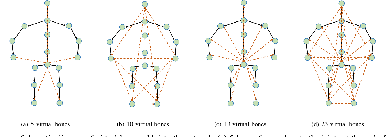 Figure 4 for Motion Projection Consistency Based 3D Human Pose Estimation with Virtual Bones from Monocular Videos
