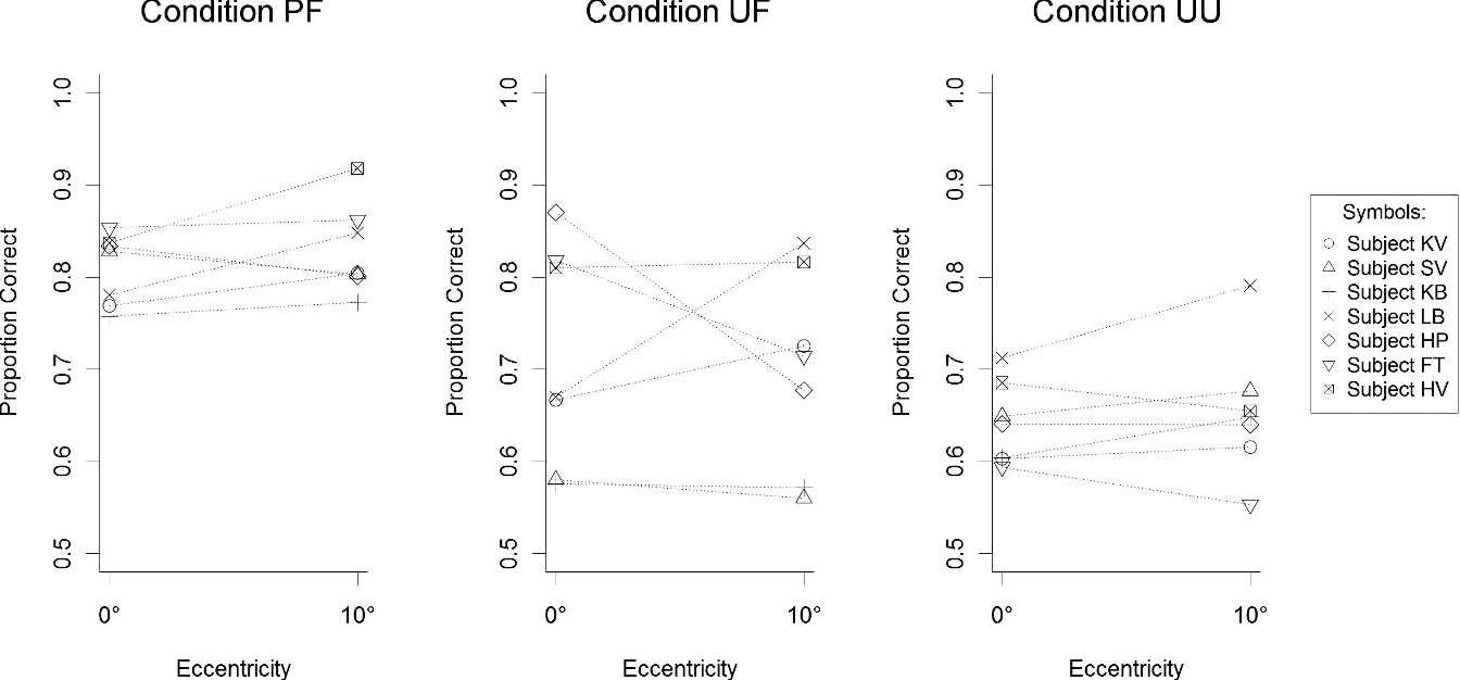 PDF] Both predictability and familiarity facilitate contour