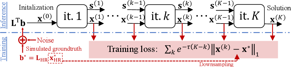 Figure 1 for Deep Variational Networks with Exponential Weighting for Learning Computed Tomography