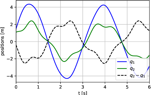 Figure 2 for Learning Constrained Dynamics with Gauss Principle adhering Gaussian Processes