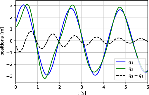 Figure 4 for Learning Constrained Dynamics with Gauss Principle adhering Gaussian Processes