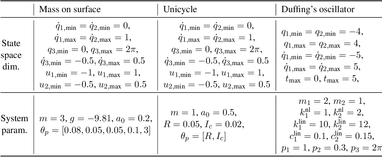 Figure 3 for Learning Constrained Dynamics with Gauss Principle adhering Gaussian Processes