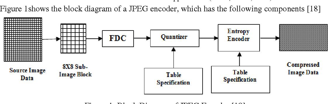 A new hybrid jpeg symbol reduction image compression technique figure 1 ccuart Images