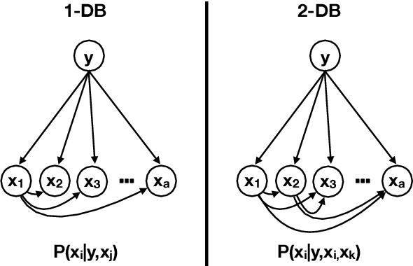 Figure 3 for On the Inter-relationships among Drift rate, Forgetting rate, Bias/variance profile and Error