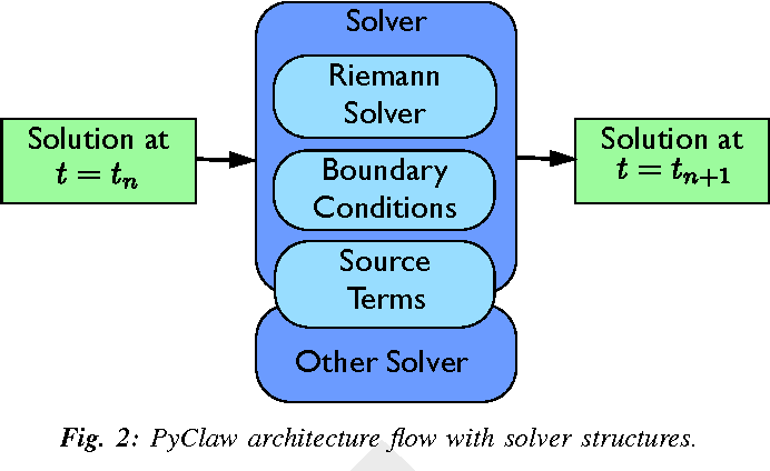 PDF] Using Python to Construct a Scalable Parallel Nonlinear Wave