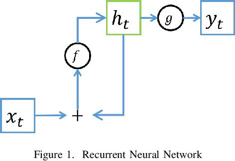 Figure 1 for Tensor Decomposition for Compressing Recurrent Neural Network
