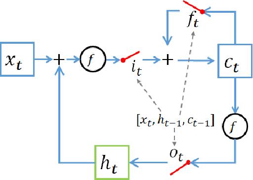 Figure 3 for Tensor Decomposition for Compressing Recurrent Neural Network