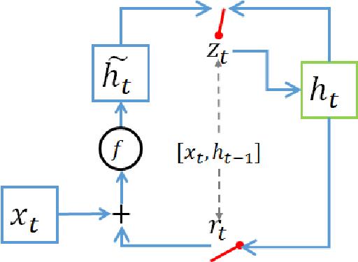 Figure 4 for Tensor Decomposition for Compressing Recurrent Neural Network