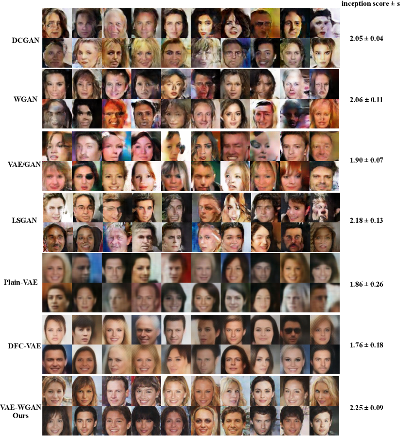 Figure 4 for Improving Variational Autoencoder with Deep Feature Consistent and Generative Adversarial Training
