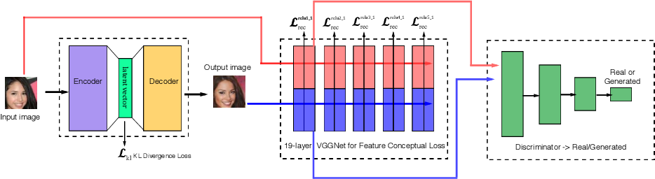 Figure 1 for Improving Variational Autoencoder with Deep Feature Consistent and Generative Adversarial Training
