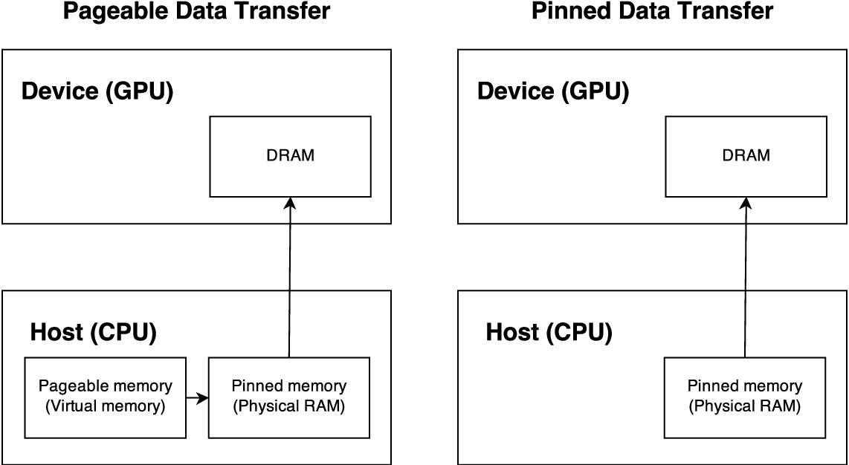 PDF] GPU Implementation of Gaussian Processes - Semantic Scholar