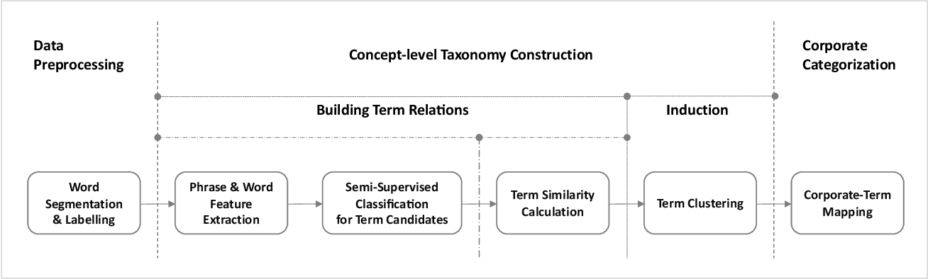 Figure 2 for Business Taxonomy Construction Using Concept-Level Hierarchical Clustering