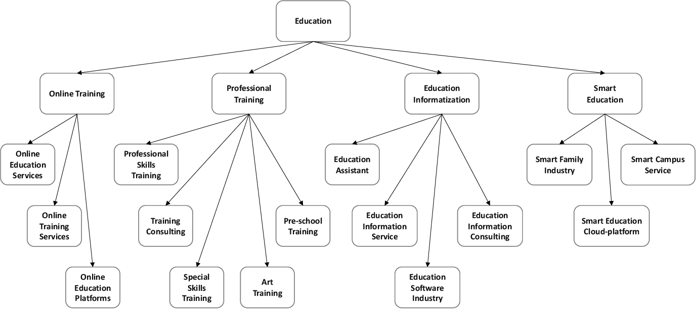 Figure 4 for Business Taxonomy Construction Using Concept-Level Hierarchical Clustering