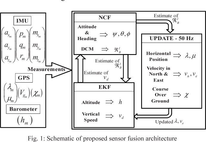 Real time sensor fusion for micro aerial vehicles using low cost