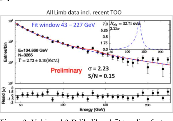 PDF] Search of the Earth Limb Fermi Data and Non-Galactic
