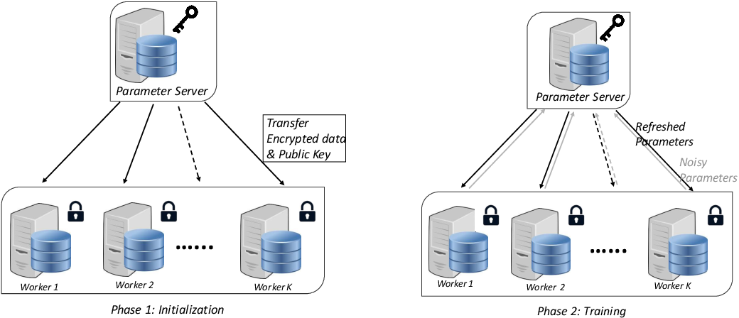 Figure 1 for Faster Secure Data Mining via Distributed Homomorphic Encryption