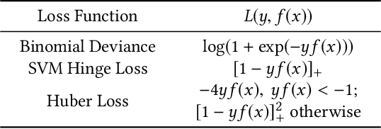 Figure 2 for Faster Secure Data Mining via Distributed Homomorphic Encryption