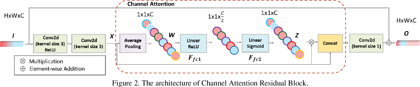 Figure 3 for VESR-Net: The Winning Solution to Youku Video Enhancement and Super-Resolution Challenge