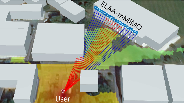Figure 1 for A Non-Stationary Channel Model with Correlated NLoS/LoS States for ELAA-mMIMO