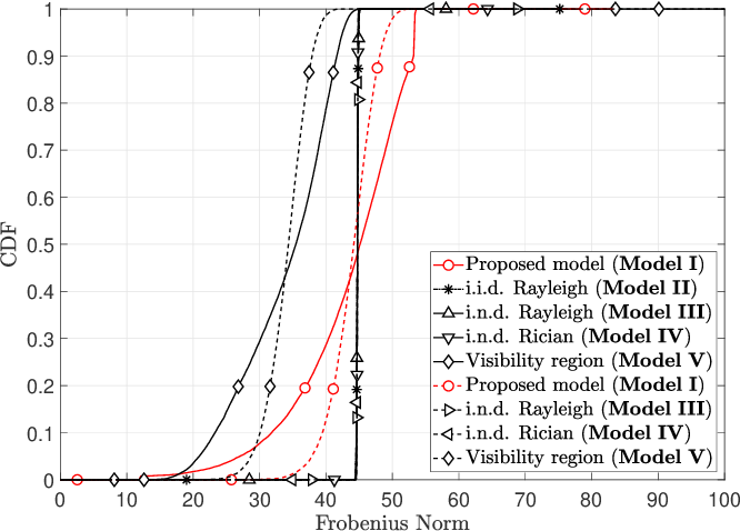 Figure 3 for A Non-Stationary Channel Model with Correlated NLoS/LoS States for ELAA-mMIMO
