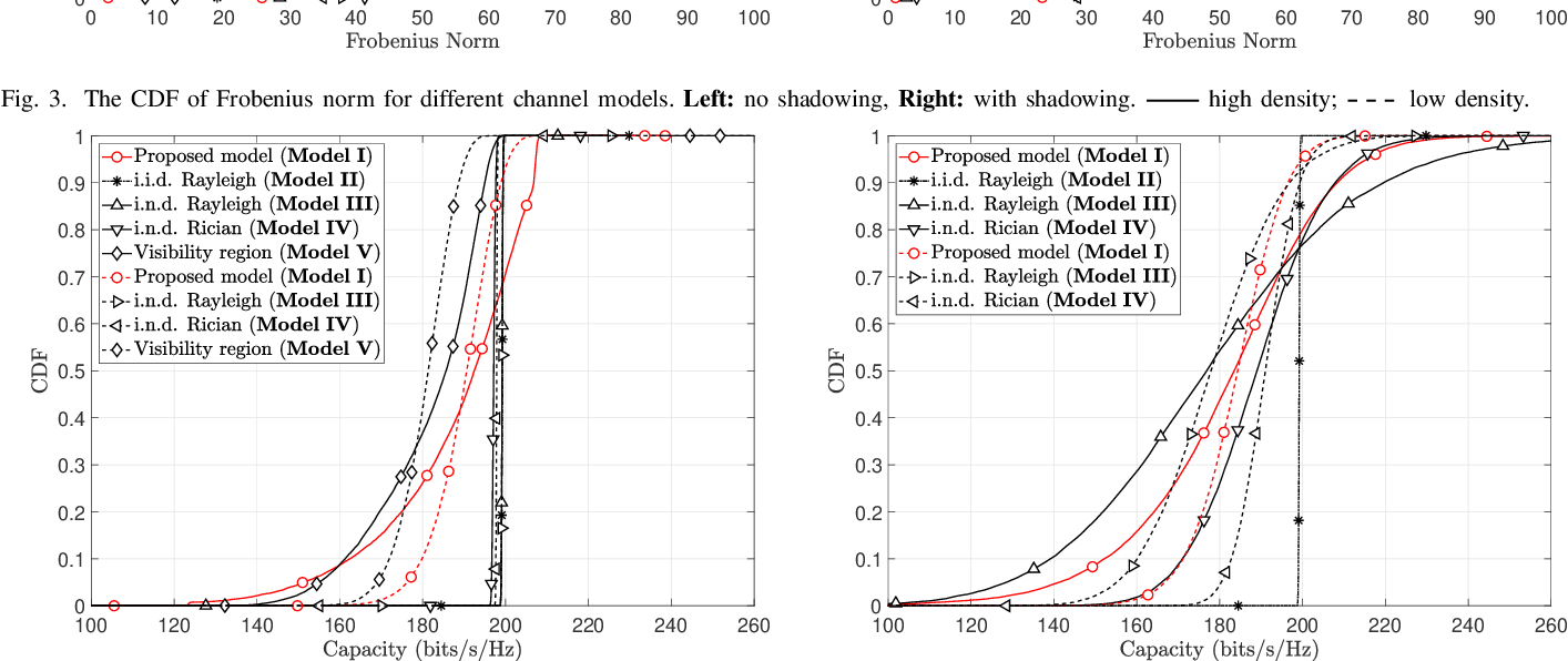 Figure 4 for A Non-Stationary Channel Model with Correlated NLoS/LoS States for ELAA-mMIMO