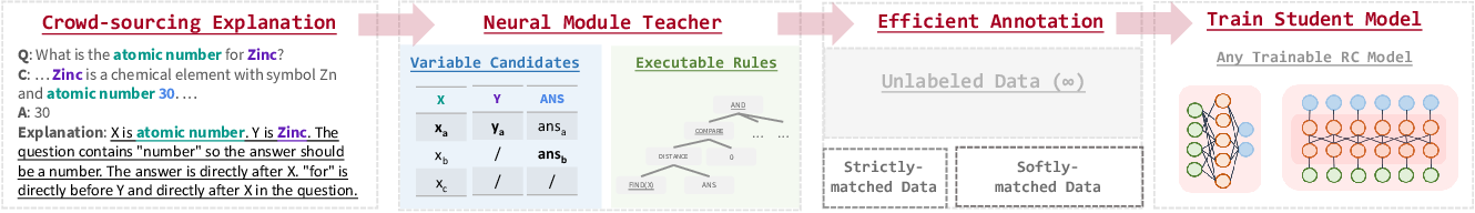Figure 1 for Teaching Machine Comprehension with Compositional Explanations