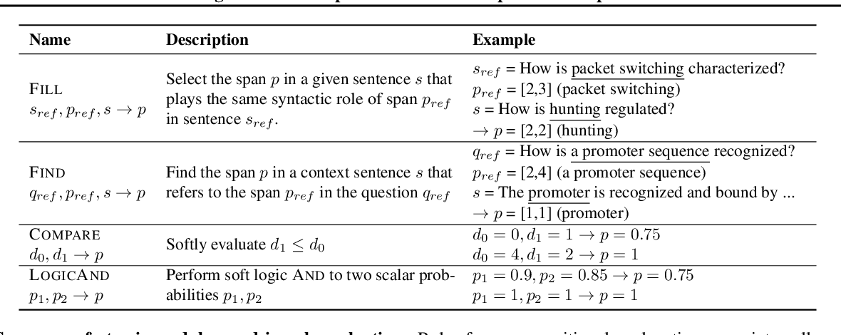 Figure 2 for Teaching Machine Comprehension with Compositional Explanations