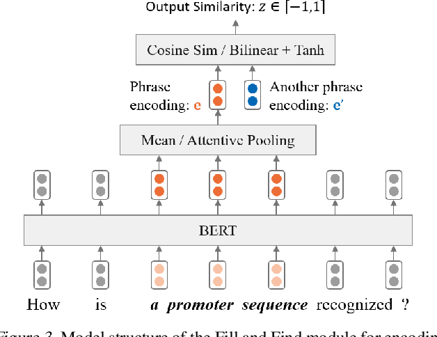 Figure 4 for Teaching Machine Comprehension with Compositional Explanations