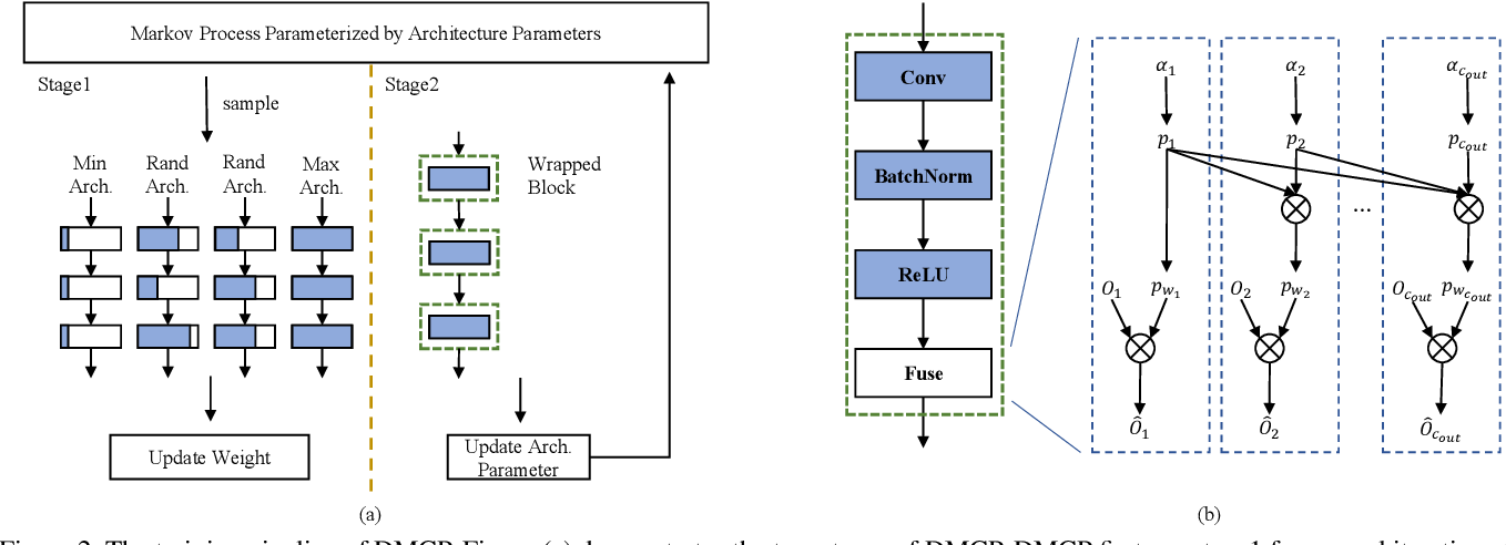 Figure 3 for DMCP: Differentiable Markov Channel Pruning for Neural Networks