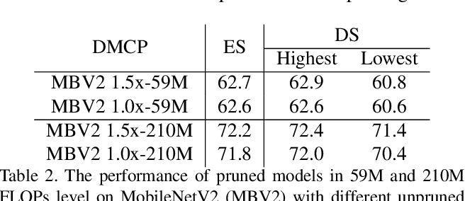 Figure 4 for DMCP: Differentiable Markov Channel Pruning for Neural Networks