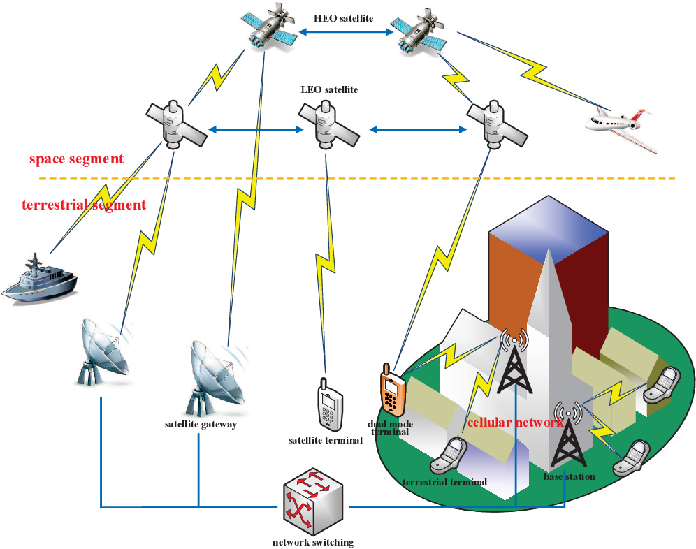 Figure 1 for Spectrum Sharing for 6G Integrated Satellite-Terrestrial Communication Networks Based on NOMA and Cognitive Radio