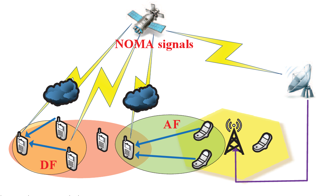 Figure 4 for Spectrum Sharing for 6G Integrated Satellite-Terrestrial Communication Networks Based on NOMA and Cognitive Radio