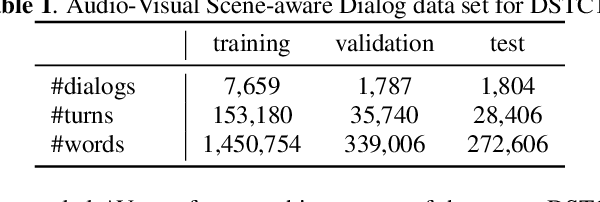 Figure 2 for Audio-Visual Scene-Aware Dialog and Reasoning using Audio-Visual Transformers with Joint Student-Teacher Learning