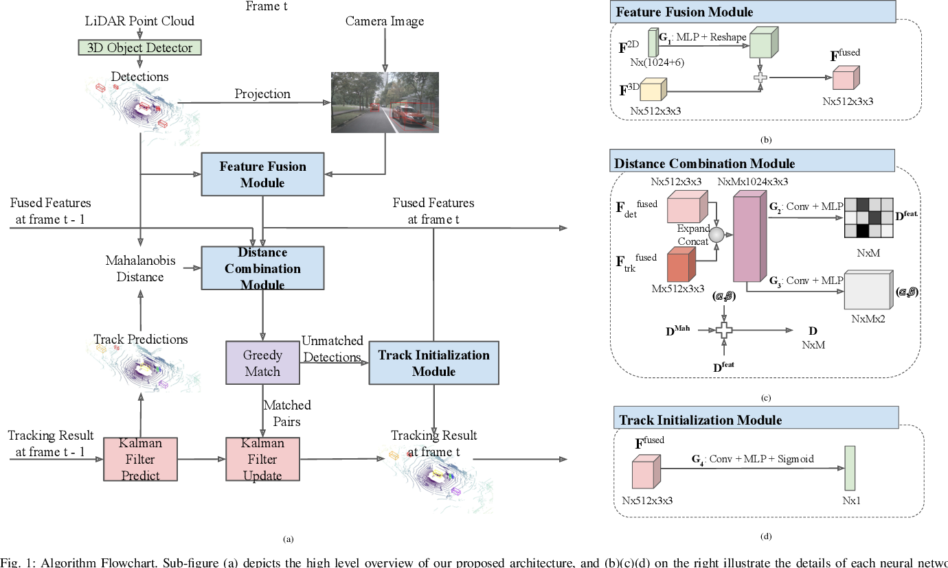 Figure 1 for Probabilistic 3D Multi-Modal, Multi-Object Tracking for Autonomous Driving