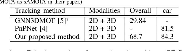 Figure 4 for Probabilistic 3D Multi-Modal, Multi-Object Tracking for Autonomous Driving