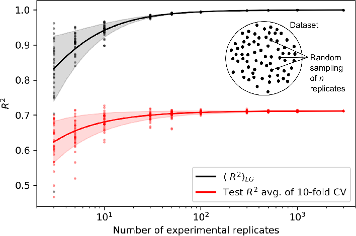 Figure 3 for Performance of regression models as a function of experiment noise