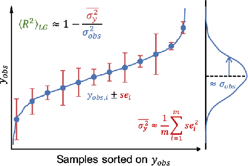 Figure 1 for Performance of regression models as a function of experiment noise