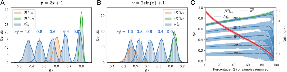 Figure 2 for Performance of regression models as a function of experiment noise