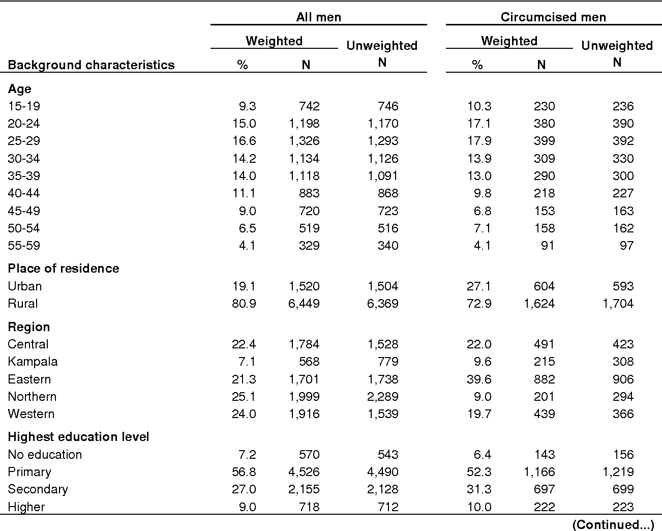 Table 1. Background characteristics of all men and circumcised men