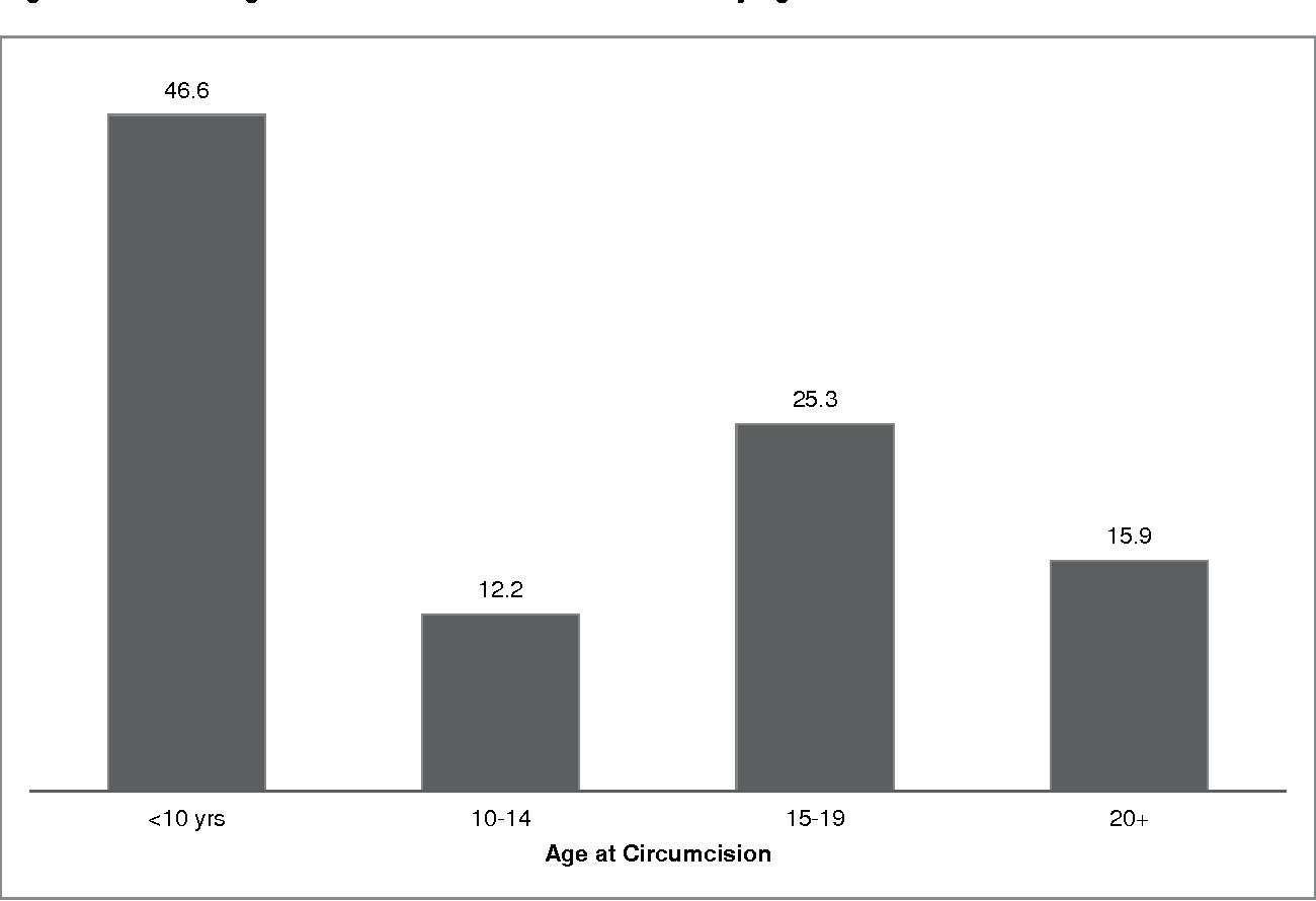 Figure 2. Percentage distribution of circumcised men by age at circumcision
